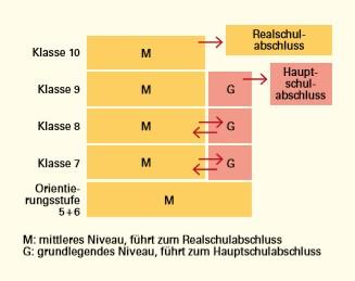 Welche Abschlüsse können an der Realschule in Baden-Württemberg gemacht werden? Quelle: Kultusministerium Baden-Württemberg