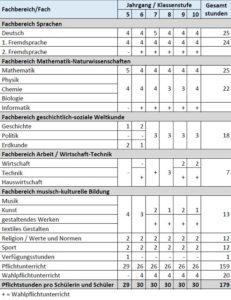 Stundentafel Realschule Niedersachsen