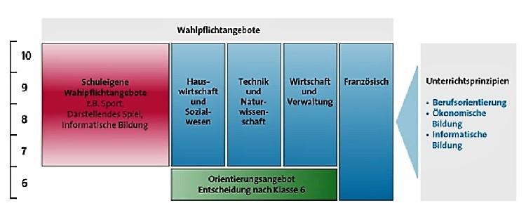 Wahlpflichtfächer Rheinland Pfalz