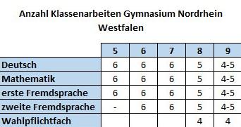 Anzahl Klassenarbeiten Nordrhein Westfalen