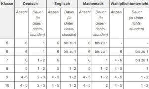 Anzahl Klassenarbeiten Gesamtschule NRW