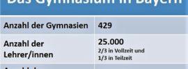 Statistik Gymnasium in Bayern