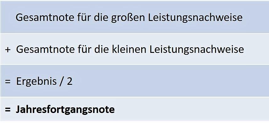 Jahresfortgangsnoten 1 Bayern Gymnasium
