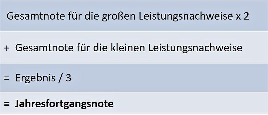 Jahresfortgangsnoten 2 Bayern Gymnasium