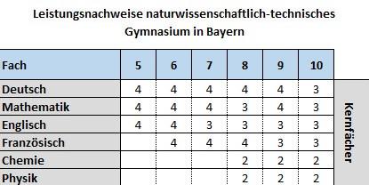 Leistungsnachweise NTG Bayern