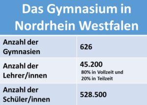 Statistik Das Gymnasium in Nordrhein Westfalen