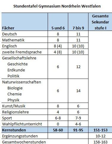 Stundentafel Nordrhein Westfalen