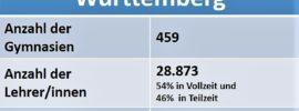 Gymnasium BaWü Statistik
