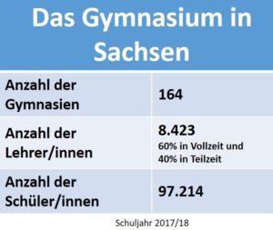 Das Gymnasium in Sachsen Statistik