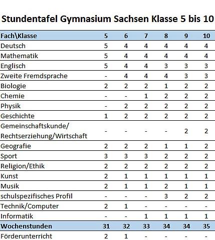 Stundentafel Gymnasium in Sachsen