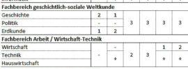 Stundentafel Oberschule Niedersachsen allg