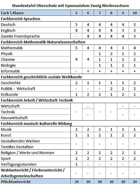 Stundentafel Oberschule Niedersachsen gym