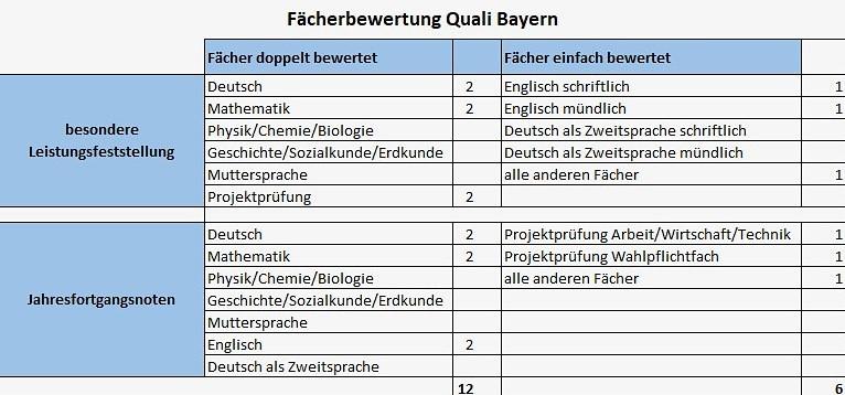 Fächerbewertung Quali Bayern