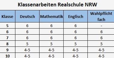 Klassenarbeiten Realschule NRW