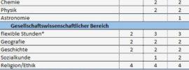 Regelschule Thüringen Stundentafel