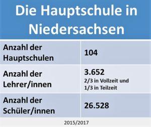 Die Hauptschule in Niedersachsen Statistik