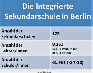 Statistik Integrierte Sekschule Berlin