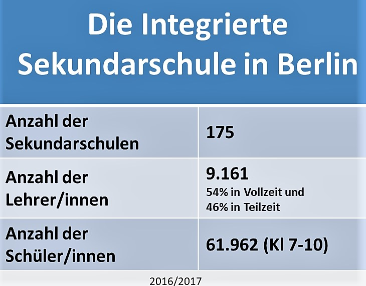Statistik für die Integrierte Sekschule in Berlin