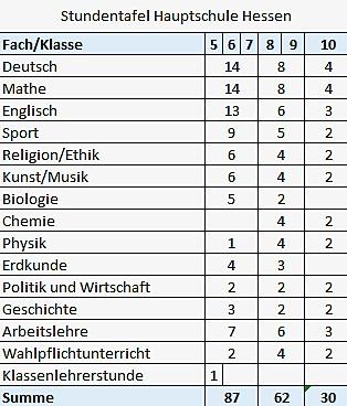 Stundentafel Hauptschule Hessen