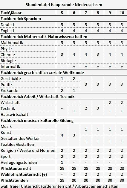 Stundentafel Hauptschule Niedersachsen