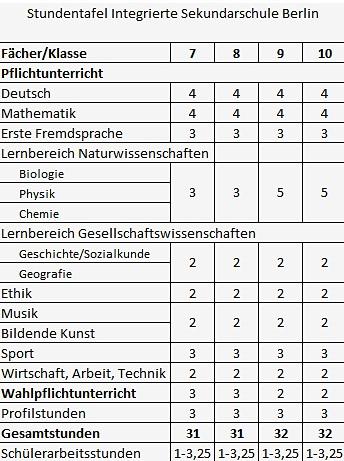 Stundentafel Integrierte Sekschule Berlin