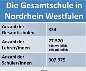 Die Gesamtschule in Nordrhein Westfalen