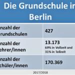 Die Förderprognose in Berlin - Reicht es für die Wunschschule?