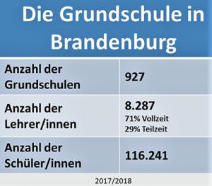 Das Ü7 Verfahren in Brandenburg