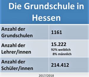 Die Bildungsgangempfehlung in Hessen