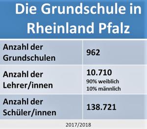 Der Übergang in Rheinland-Pfalz - Statistik Grundschulen