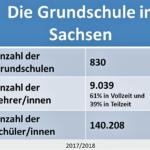 Die Bildungsempfehlung in Sachsen - Wann kann Dein Kind aufs Gymnasium