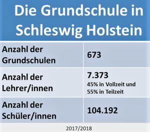 Die Schulübergangsempfehlung in Schleswig-Holstein - Grundschule Statistik