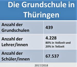 Der Übertritt in Thüringen - Braucht Ihr eine Aufnahmeprüfung?