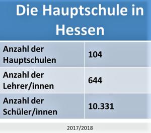 Die Hauptschule in Hessen
