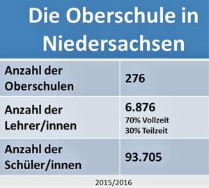 Die Oberschule in Niedersachsen