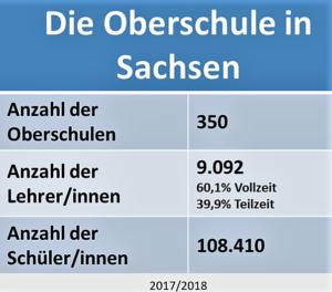 Die Oberschule in Sachsen