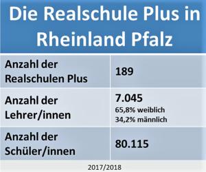 Die Realschule Plus in Rheinland Pfalz