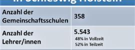 Die Gemeinschaftsschule in Schleswig Holstein