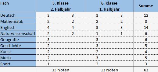 Notenberechnung für die Förderprognose in Berlin