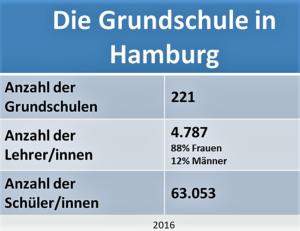 Die weiterführenden Schulen in Hamburg