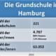 Statistik Grundschule Hamburg