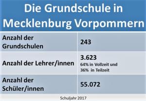 Statistik Grundschule Mecklenburg Vorpommern