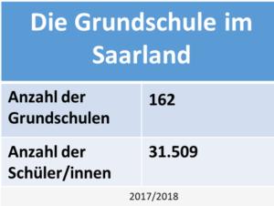 Statistik Grundschule Saarland
