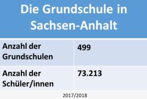 Die Schullaufbahnempfehlung in Sachsen Anhalt