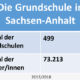Statistik Grundschule SachsenAnhalt