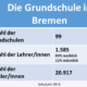Statistik Grundschule Bremen