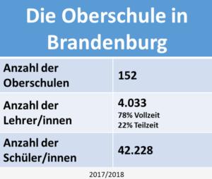Die Oberschule in Brandenburg Statistik