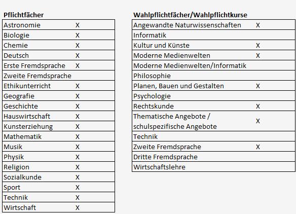 Fächerübersicht in der Sekundarschule Sachsen Anhalt