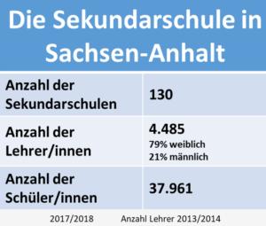 Statistik über die Sekundarschule in Sachsen-Anhalt