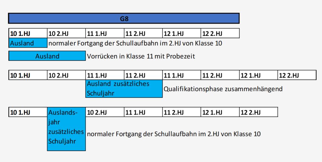 Klassenübersicht bei Auslandsaufenthalt in Baden-Württemberg